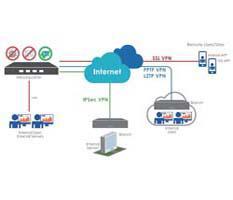 Hướng dẫn kết nối SSL VPN làm việc từ xa